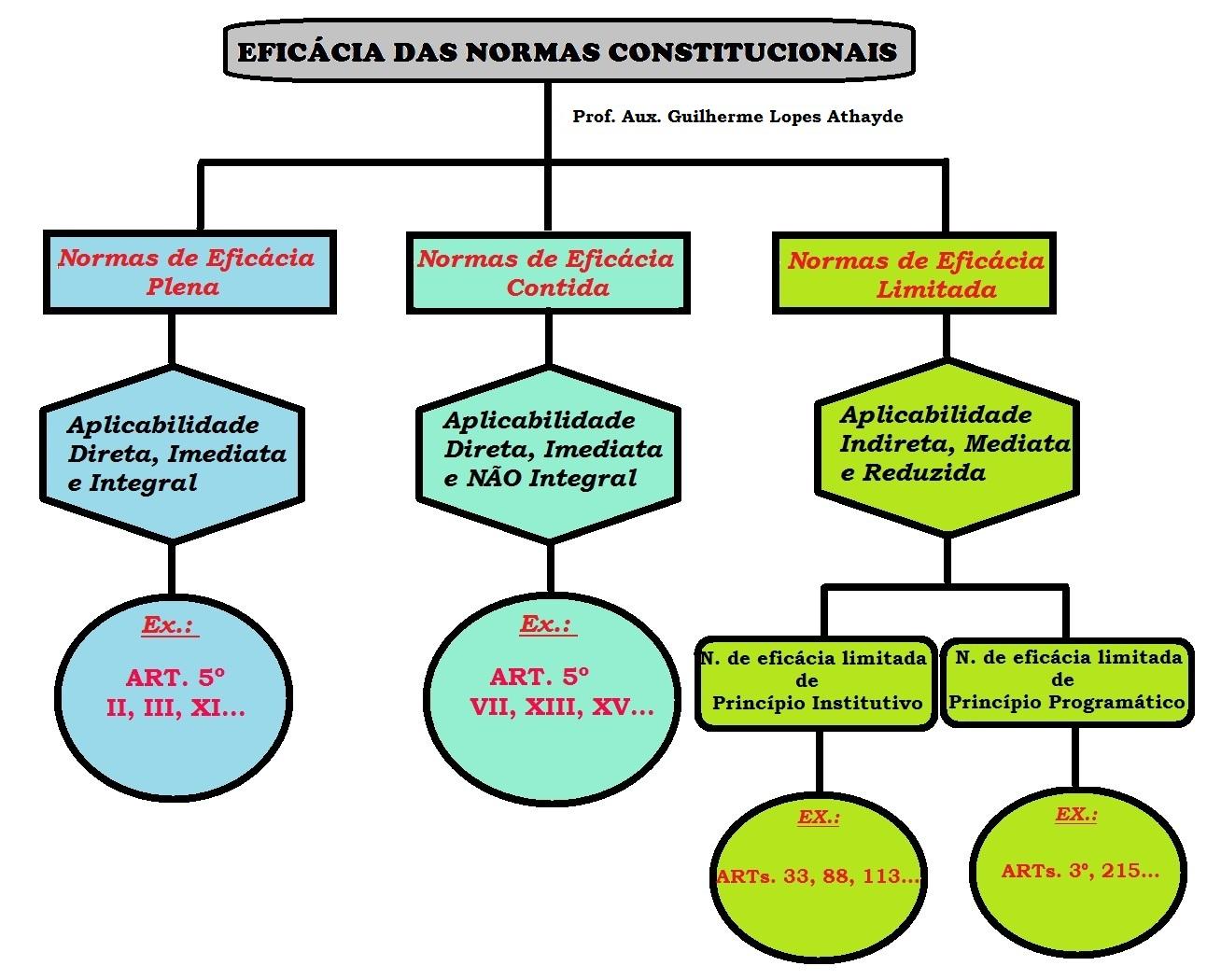 Aplicabilidade das normas constitucionais. Um resumo para o MPU (e ...